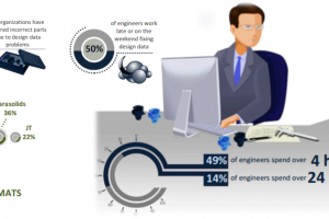 91% of companies work with more than one CAD format